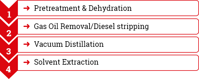 Lube Oil & Used Oil Re-Refining Technology India | Waste Oil